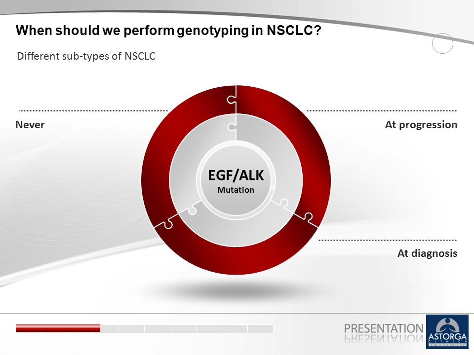 At progressionNever EGF/ALK Mutation At diagnosis SCENE 4 When should we perform genotyping in NSCLC? Different sub-types of NSCLC