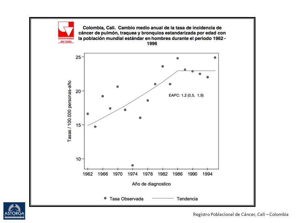 Colombia (ONCOLGroup study) Cardona AF, et al.ASCO 2011.