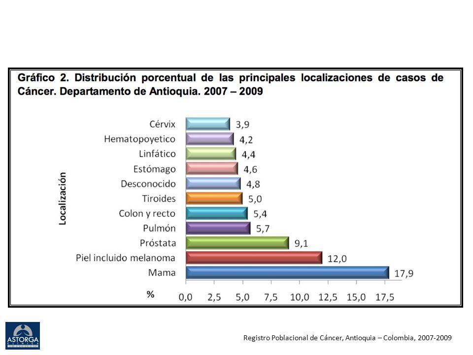 EGFR mutations around the world Overall 40% - 50% E19 51% E21 42% E20 2% Overall 17% E19 62% E21 37% E20 38% Overall 14% E19 60% E21 30% E20 8% - 38% Overall 32.8% E19 54.3% E21 44.5% E20 2.2% Overall 15.8% E19 64.3% E21 24.7%