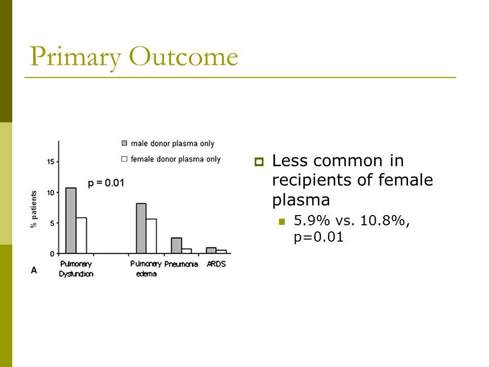 Primary Outcome  Less common in recipients of female plasma 5.9% vs. 10.8%, p=0.01