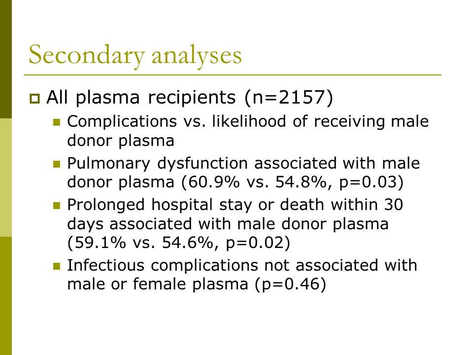 Secondary analyses  All plasma recipients (n=2157) Complications vs.