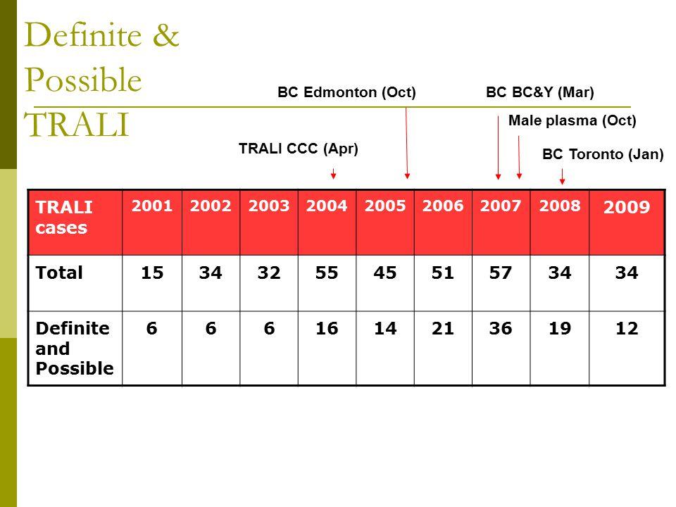 Definite & Possible TRALI TRALI cases 20012002200320042005200620072008 2009 Total1534325545515734 Definite and Possible 666161421361912 TRALI CCC (Apr) BC Edmonton (Oct) Male plasma (Oct) BC BC&Y (Mar) BC Toronto (Jan)