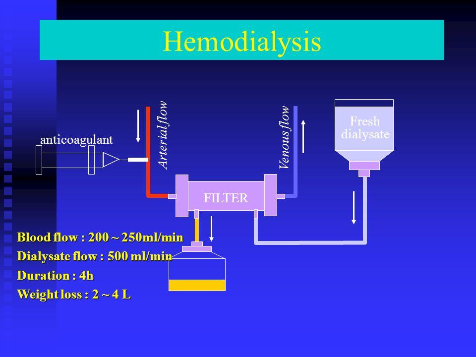 Hemodialysis anticoagulant Arterial flow Venous flow Fresh dialysate FILTER Blood flow : 200 ~ 250ml/min Dialysate flow : 500 ml/min Duration : 4h Wei