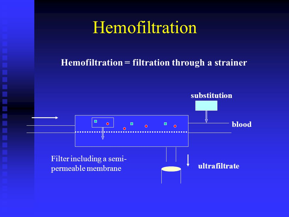 Hemofiltration Hemofiltration = filtration through a strainer blood ultrafiltrate substitution Filter including a semi- permeable membrane