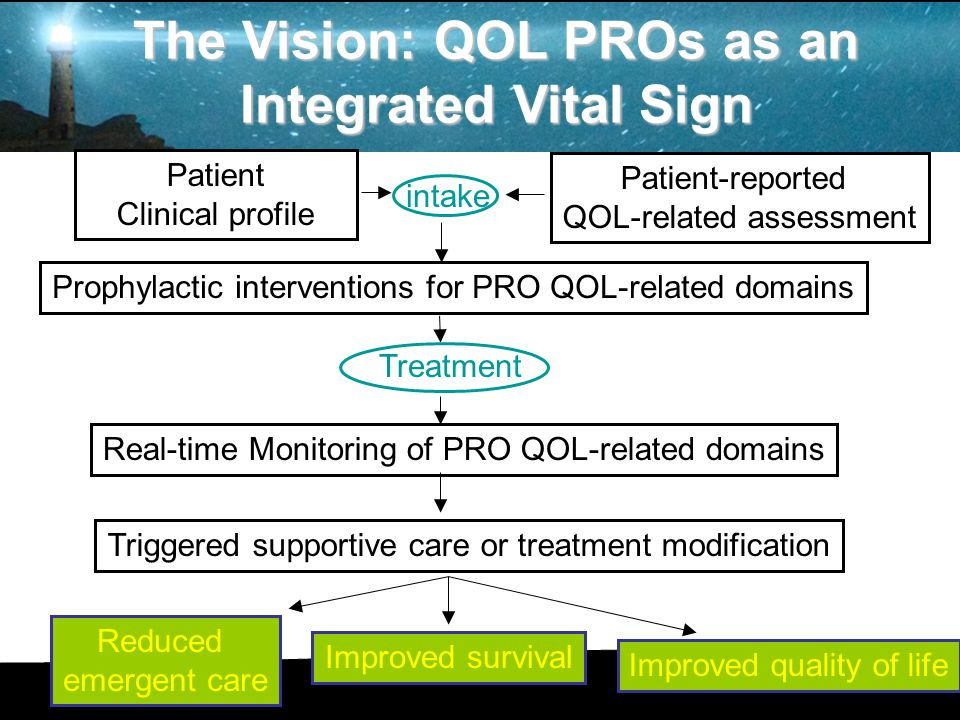 Patient Clinical profile Patient-reported QOL-related assessment intake Prophylactic interventions for PRO QOL-related domains Real-time Monitoring of PRO QOL-related domains Treatment Triggered supportive care or treatment modification Improved quality of life Improved survival Reduced emergent care The Vision: QOL PROs as an Integrated Vital Sign