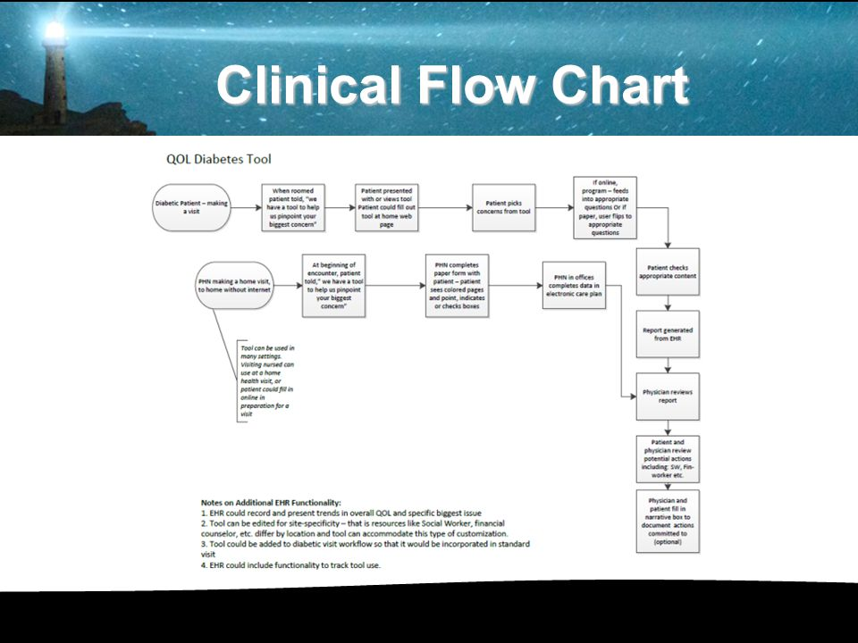 Clinical Flow Chart