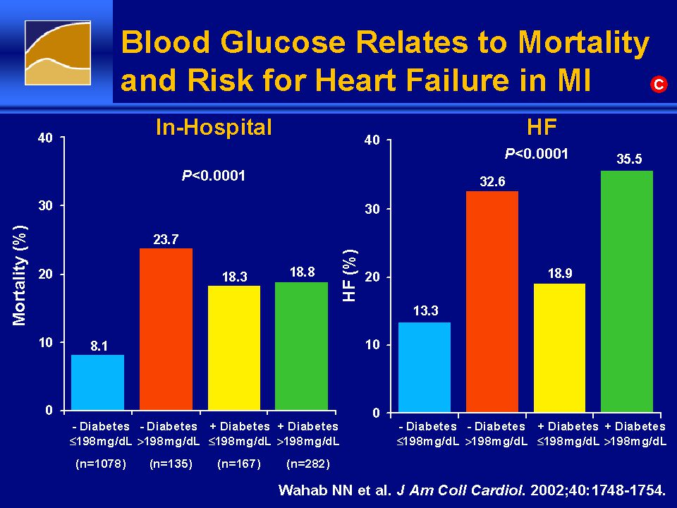Blood Glucose Relates to Mortality and Risk for Heart Failure in MI