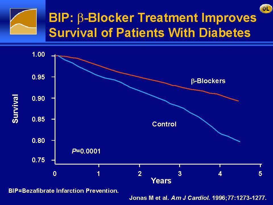 BIP:  -Blocker Treatment Improves Survival of Patients With Diabetes