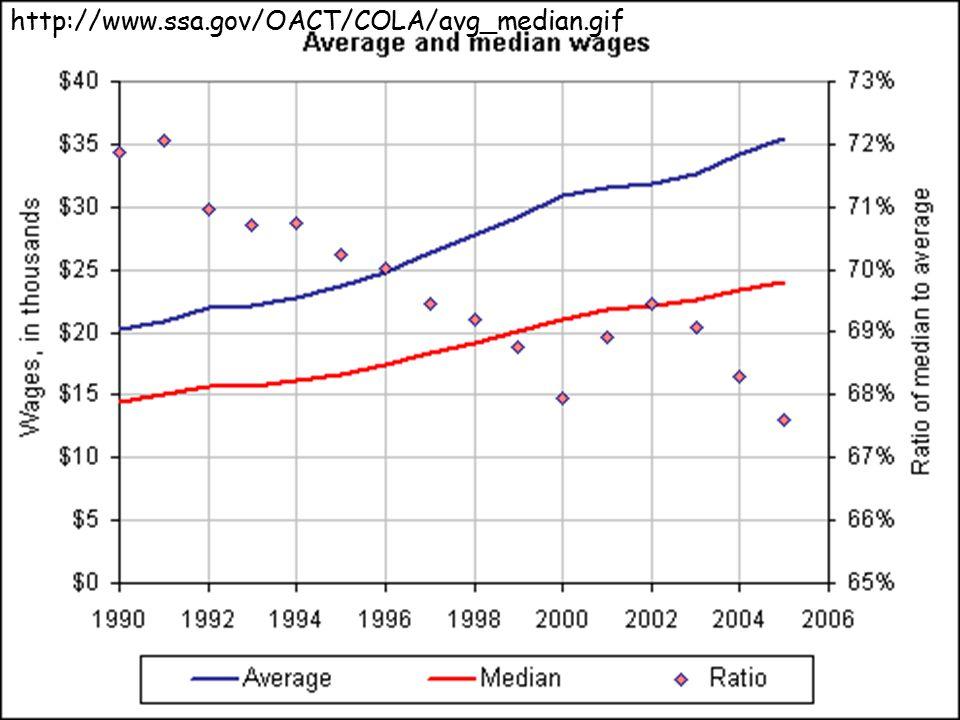 http://www.ssa.gov/OACT/COLA/avg_median.gif