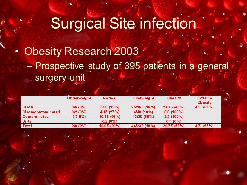Surgical Site infection Obesity Research 2003 –Prospective study of 395 patients in a general surgery unit