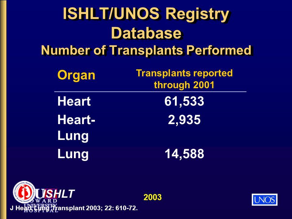 ISHLT/UNOS Registry Database Number of Transplants Performed ISHLT 2003 J Heart Lung Transplant 2003; 22: 610-72. Organ Transplants reported through 2
