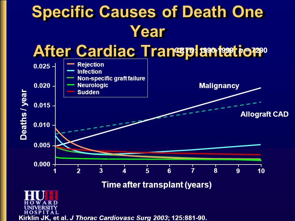 Specific Causes of Death One Year After Cardiac Transplantation Kirklin JK, et al. J Thorac Cardiovasc Surg 2003; 125:881-90. Time after transplant (y