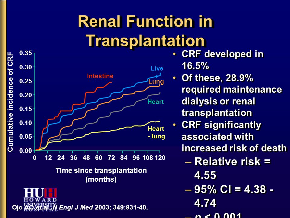 Renal Function in Transplantation CRF developed in 16.5% Of these, 28.9% required maintenance dialysis or renal transplantation CRF significantly associated with increased risk of death –Relative risk = 4.55 –95% CI = 4.38 - 4.74 –p < 0.001 Ojo AO et al.