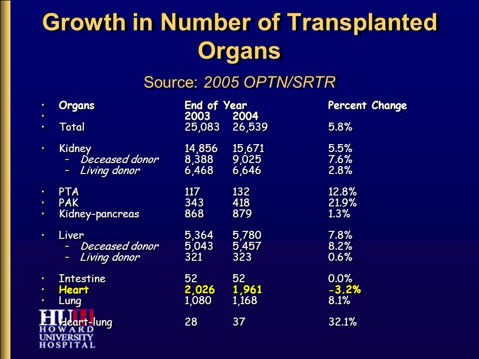 Current Trends In Transplant Candidacy Older patients, > 65 years of age Generally sicker at time of transplant (Emergent (status 1A) or urgent transplants (status 1B) more common) More women (typically older at time of listing) More patients on mechanical circulatory devices Older patients, > 65 years of age Generally sicker at time of transplant (Emergent (status 1A) or urgent transplants (status 1B) more common) More women (typically older at time of listing) More patients on mechanical circulatory devices 2004 OPTN/SRTR annual report.