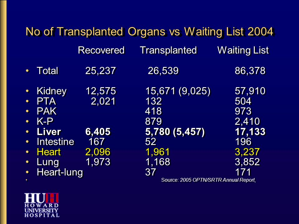 Graft Survival Follow-up Period 1 Year 10 Years Tx 2002-2003 Tx 1993-2003 Kidney Deceased Donor Graft Survival 89.0% 40.5% Patient Survival 94.6% 60.7% Kidney: Living Donor Graft Survival 95.1% 56.4% Patient Survival 97.9% 76.4% Kidney-Pancreas Kidney Graft Survival 91.7% 52.5% Pancreas Graft Survival 85.8% 53.6% Liver Deceased Donor Graft Survival 82.2% 52.5% Patient Survival 81.7% 67.0% Intestine Graft Survival 73.8% 22.0% Heart Graft Survival 86.8% 51.1% Lung Graft Survival 81.4% 22.1% Heart-Lung Graft Survival 55.8% 24.6% Follow-up Period 1 Year 10 Years Tx 2002-2003 Tx 1993-2003 Kidney Deceased Donor Graft Survival 89.0% 40.5% Patient Survival 94.6% 60.7% Kidney: Living Donor Graft Survival 95.1% 56.4% Patient Survival 97.9% 76.4% Kidney-Pancreas Kidney Graft Survival 91.7% 52.5% Pancreas Graft Survival 85.8% 53.6% Liver Deceased Donor Graft Survival 82.2% 52.5% Patient Survival 81.7% 67.0% Intestine Graft Survival 73.8% 22.0% Heart Graft Survival 86.8% 51.1% Lung Graft Survival 81.4% 22.1% Heart-Lung Graft Survival 55.8% 24.6% UNOS/SRTR, 2003