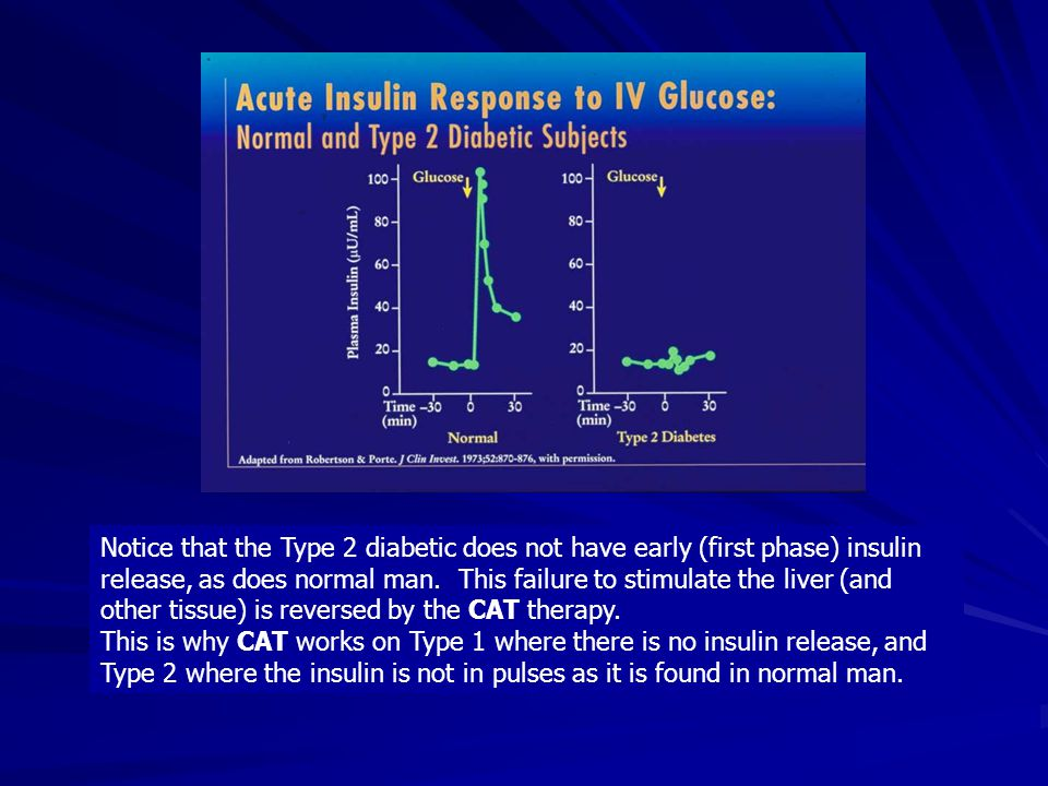 Notice that the Type 2 diabetic does not have early (first phase) insulin release, as does normal man.