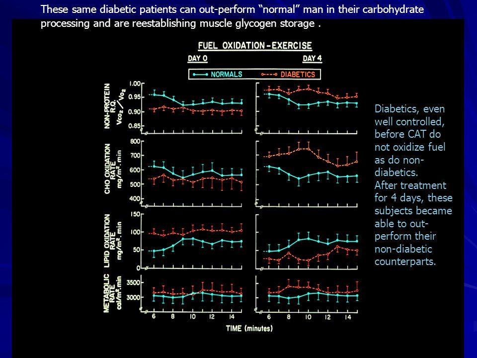 Diabetics, even well controlled, before CAT do not oxidize fuel as do non- diabetics.