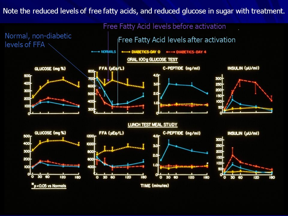 Note the reduced levels of free fatty acids, and reduced glucose in sugar with treatment.