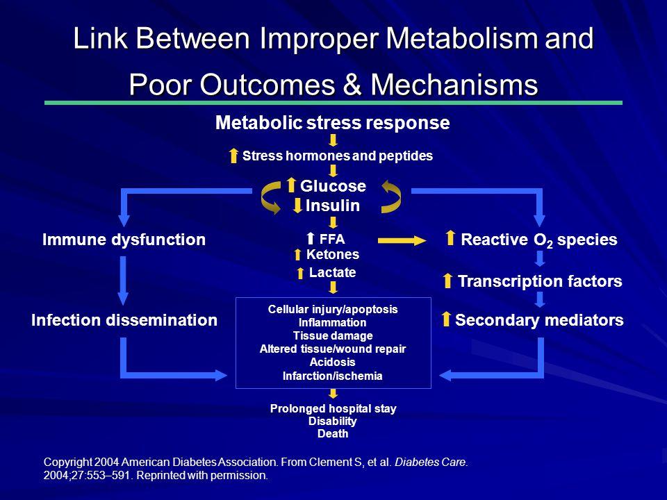 Link Between Improper Metabolism and Poor Outcomes & Mechanisms Copyright 2004 American Diabetes Association.