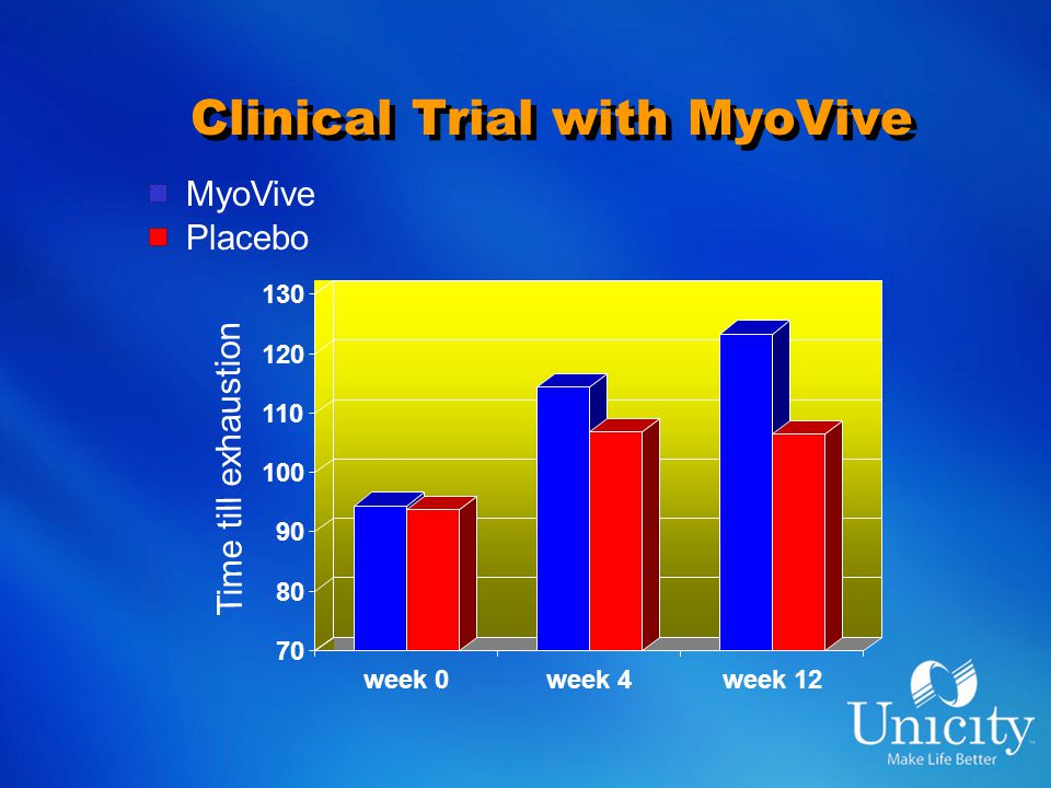 Clinical Trial with MyoVive 70 80 90 100 110 120 130 week 0week 4week 12 MyoVive Placebo Time till exhaustion