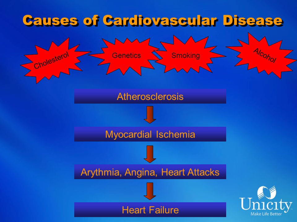 Causes of Cardiovascular Disease Atherosclerosis Myocardial Ischemia Arythmia, Angina, Heart Attacks Heart Failure Cholesterol Genetics Smoking Alcohol