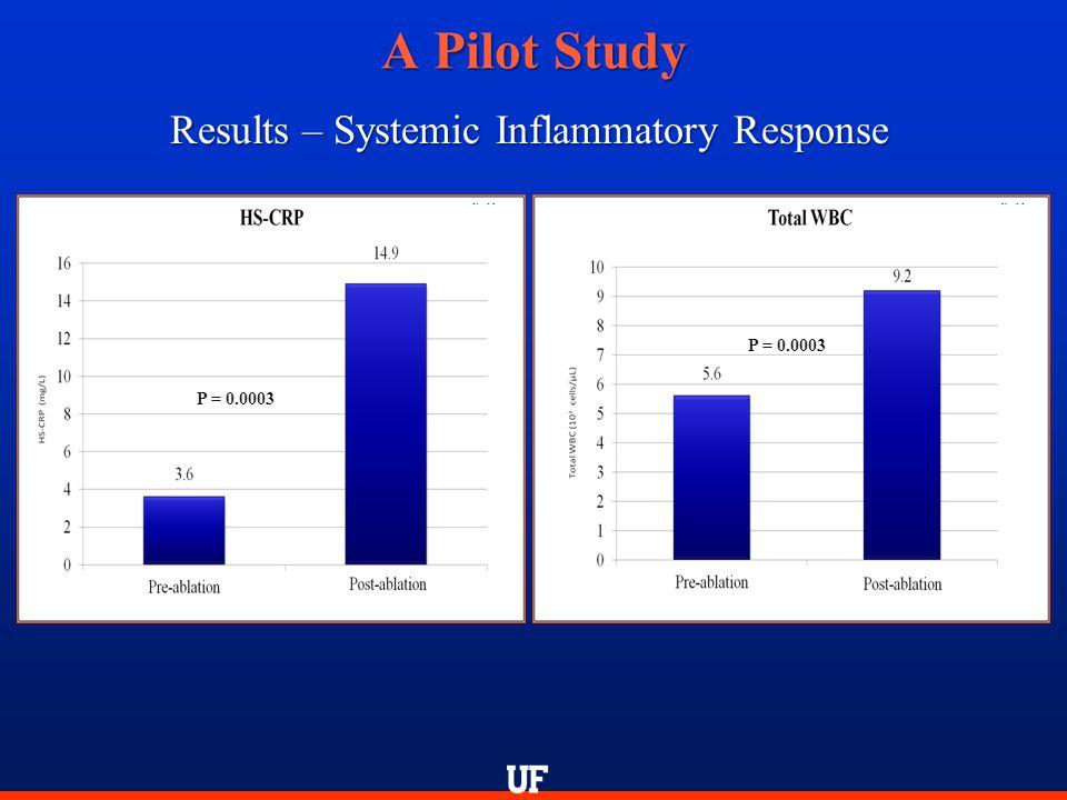 A Pilot Study Results – Systemic Inflammatory Response P = 0.0003