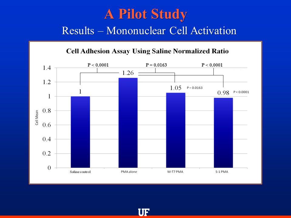 A Pilot Study Results – Mononuclear Cell Activation P < 0.0001P = 0.0163P < 0.0001