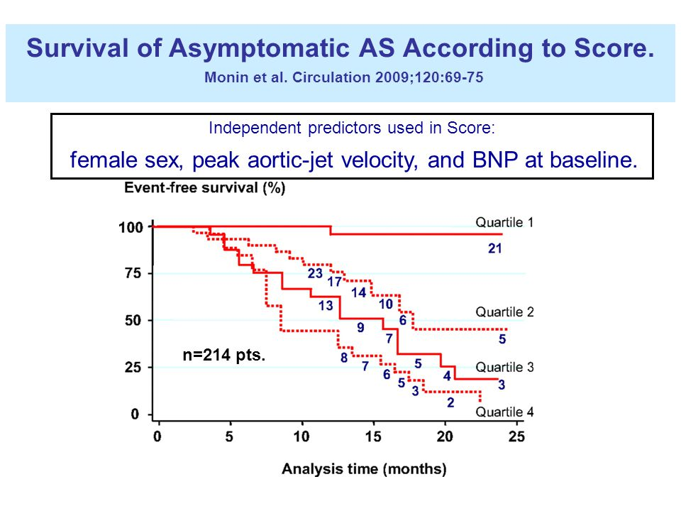 Survival of Asymptomatic AS According to Score. Monin et al.