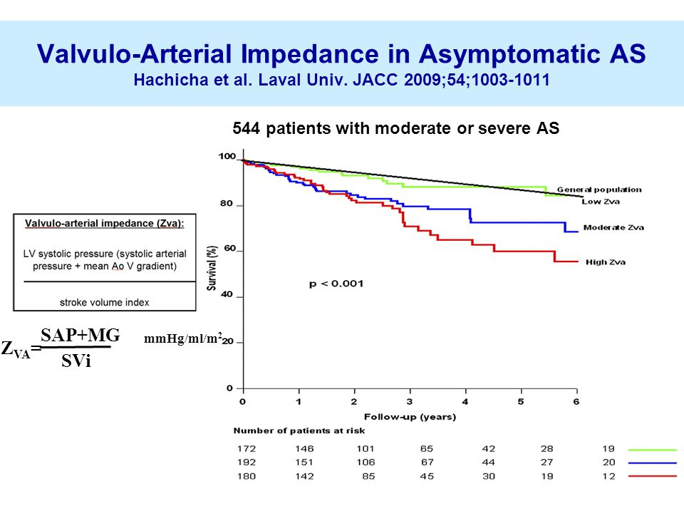 Valvulo-Arterial Impedance in Asymptomatic AS Hachicha et al.
