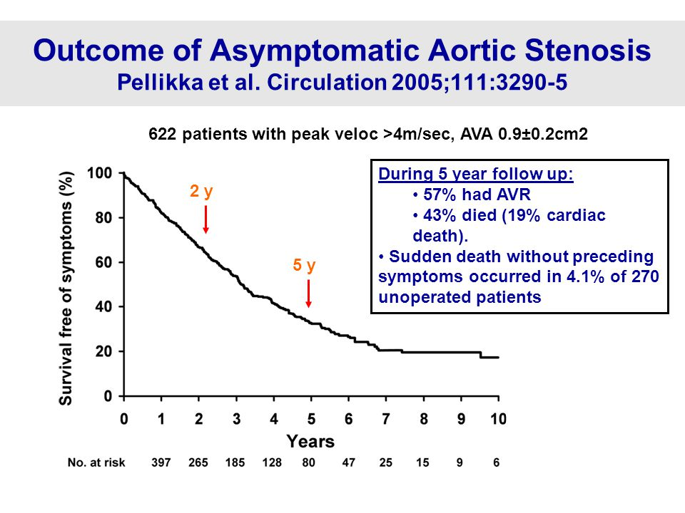 Surgery for Asymptomatic Severe AS. Kand, Park et al. Circulation 2010;121:1502-9 n=197