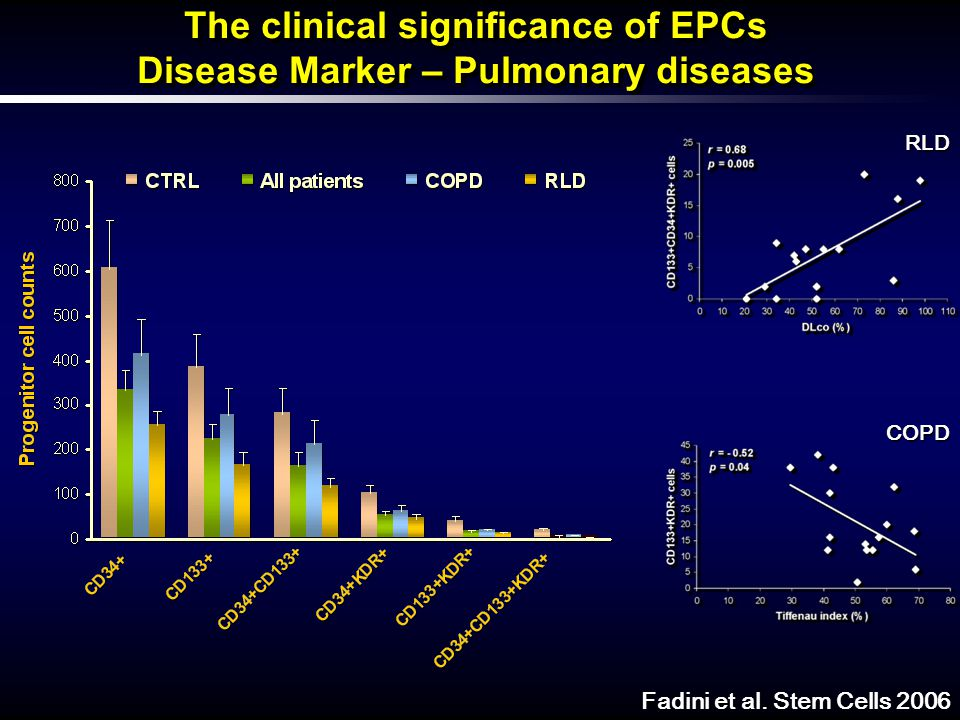 The clinical significance of EPCs Disease Marker – Pulmonary diseases The clinical significance of EPCs Disease Marker – Pulmonary diseases Fadini et al.