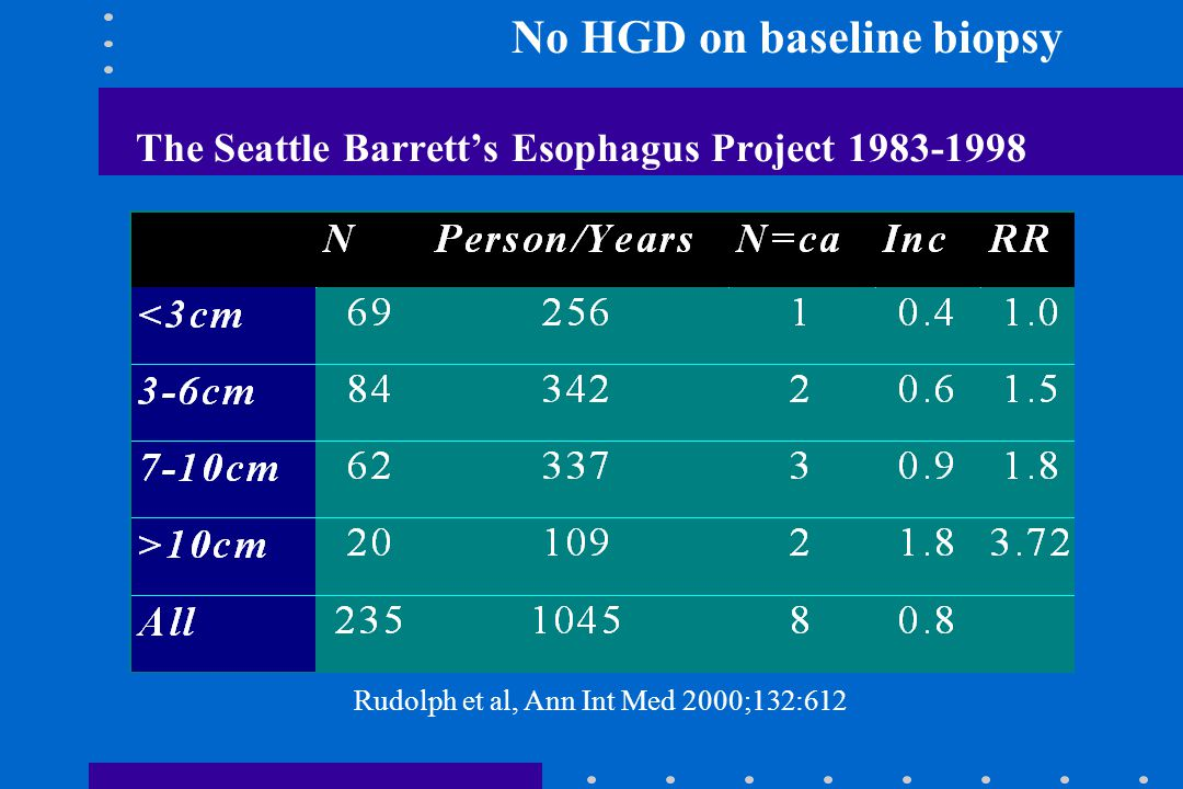 The Seattle Barrett's Esophagus Project 1983-1998 Rudolph et al, Ann Int Med 2000;132:612 No HGD on baseline biopsy