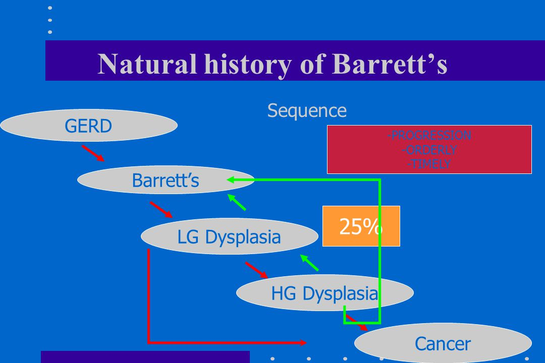 Natural history of Barrett's GERD Barrett's LG Dysplasia Cancer HG Dysplasia 25% Sequence -PROGRESSION -ORDERLY -TIMELY