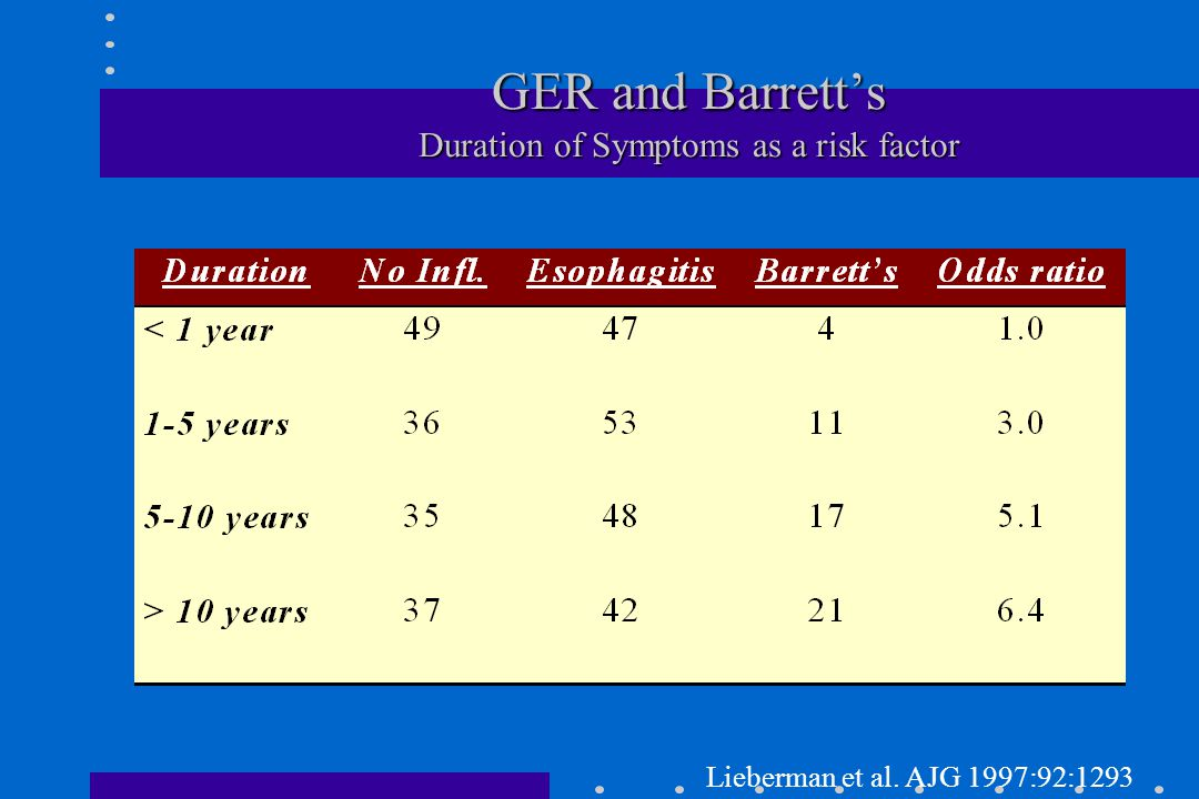 GER and Barrett's Duration of Symptoms as a risk factor Lieberman et al. AJG 1997:92:1293