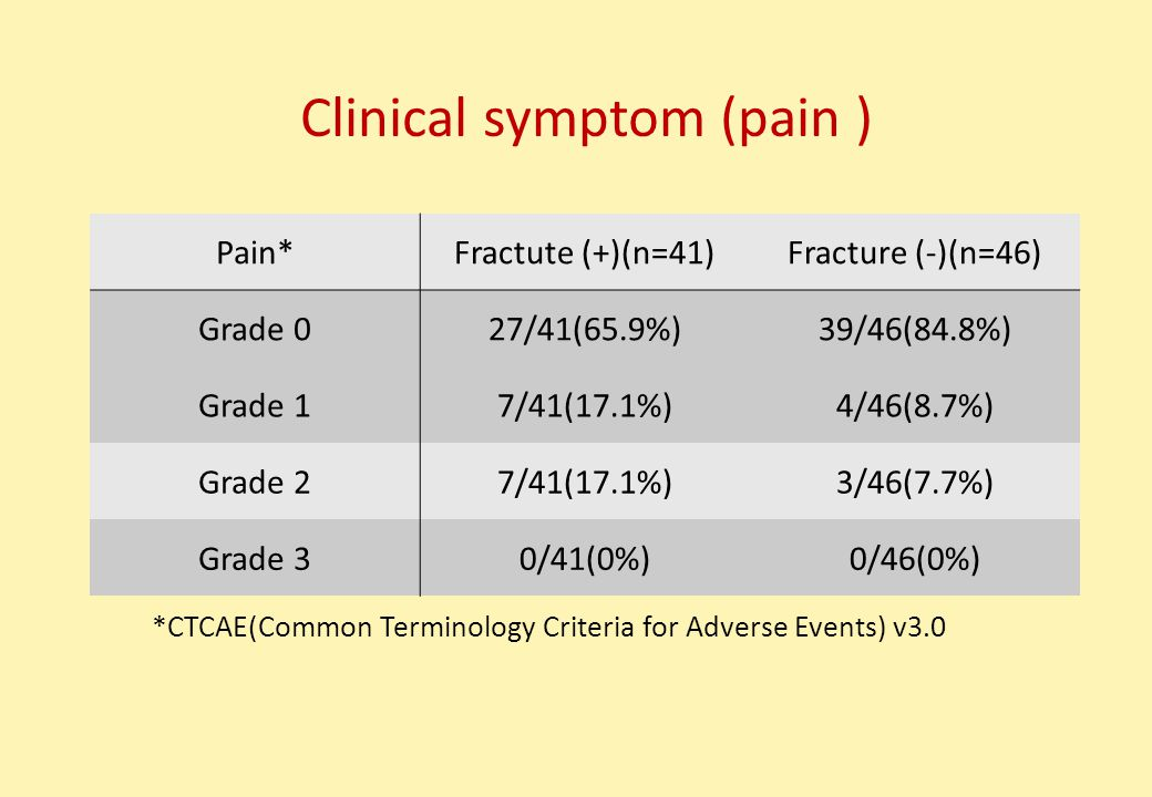 Pain*Fractute (+)(n=41)Fracture (-)(n=46) Grade 027/41(65.9%)39/46(84.8%) Grade 17/41(17.1%)4/46(8.7%) Grade 27/41(17.1%)3/46(7.7%) Grade 30/41(0%)0/46(0%) *CTCAE(Common Terminology Criteria for Adverse Events) v3.0 Clinical symptom (pain )