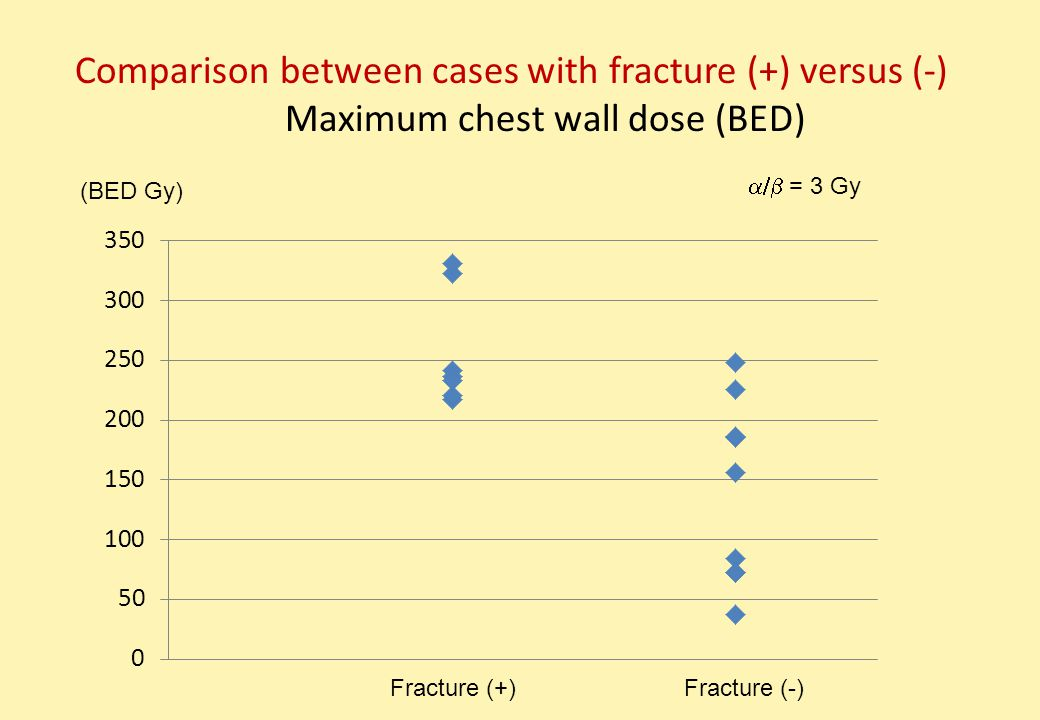 Fracture (+) (BED Gy) Comparison between cases with fracture (+) versus (-) Maximum chest wall dose (BED)  = 3 Gy Fracture (-)