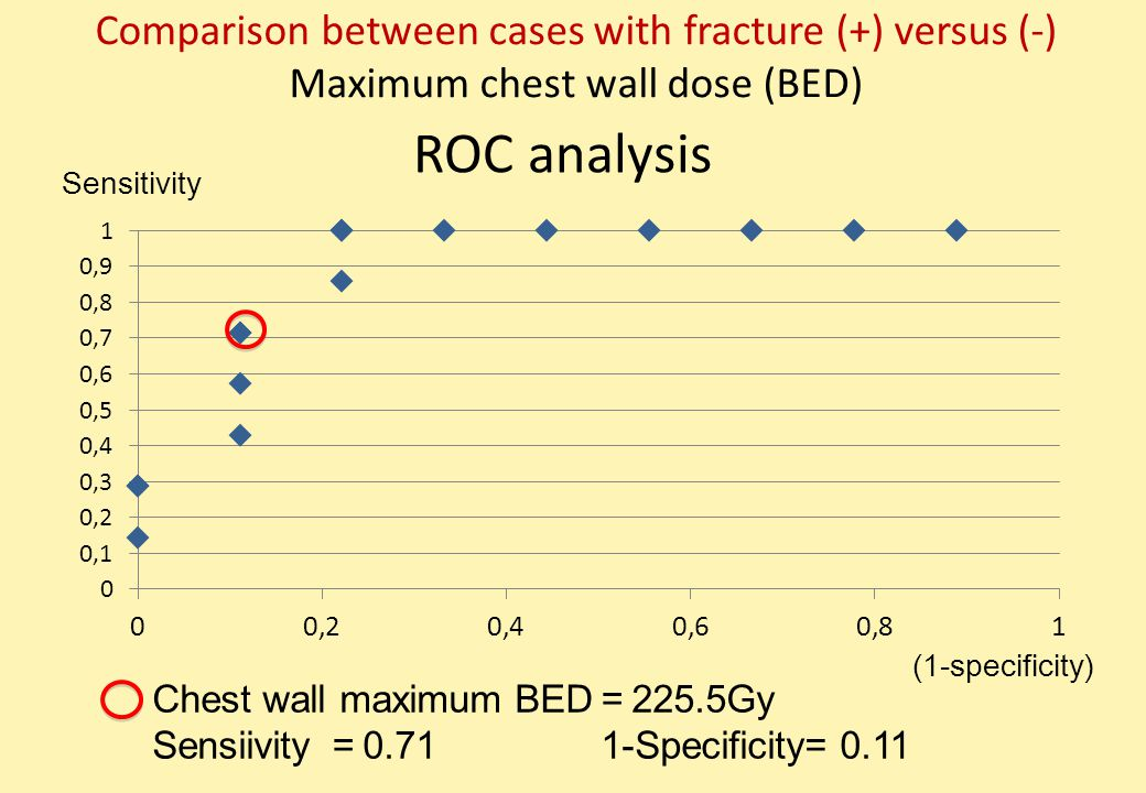 ROC analysis Chest wall maximum BED = 225.5Gy Sensiivity = 0.71 1-Specificity= 0.11 Sensitivity (1-specificity) Comparison between cases with fracture (+) versus (-) Maximum chest wall dose (BED)