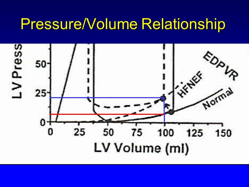 Pressure/Volume Relationship Burkhoff et al 2003. Circ 107(5):656-658.