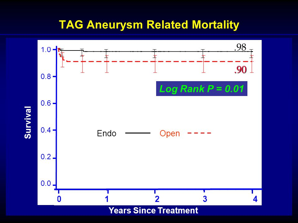 TAG Aneurysm Related Mortality Endo Open Years Since Treatment 0 1 2 3 4 Survival 1.0 0.8 0.6 0.4 0.2 0.0 Log Rank P = 0.01.98.90