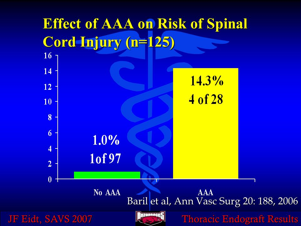 JF Eidt, SAVS 2007 Thoracic Endograft Results Effect of AAA on Risk of Spinal Cord Injury (n=125) Baril et al, Ann Vasc Surg 20: 188, 2006
