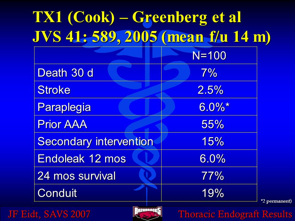 JF Eidt, SAVS 2007 Thoracic Endograft Results TX1 (Cook) – Greenberg et al JVS 41: 589, 2005 (mean f/u 14 m) N=100 Death 30 d 7% Stroke 2.5% 2.5% Para