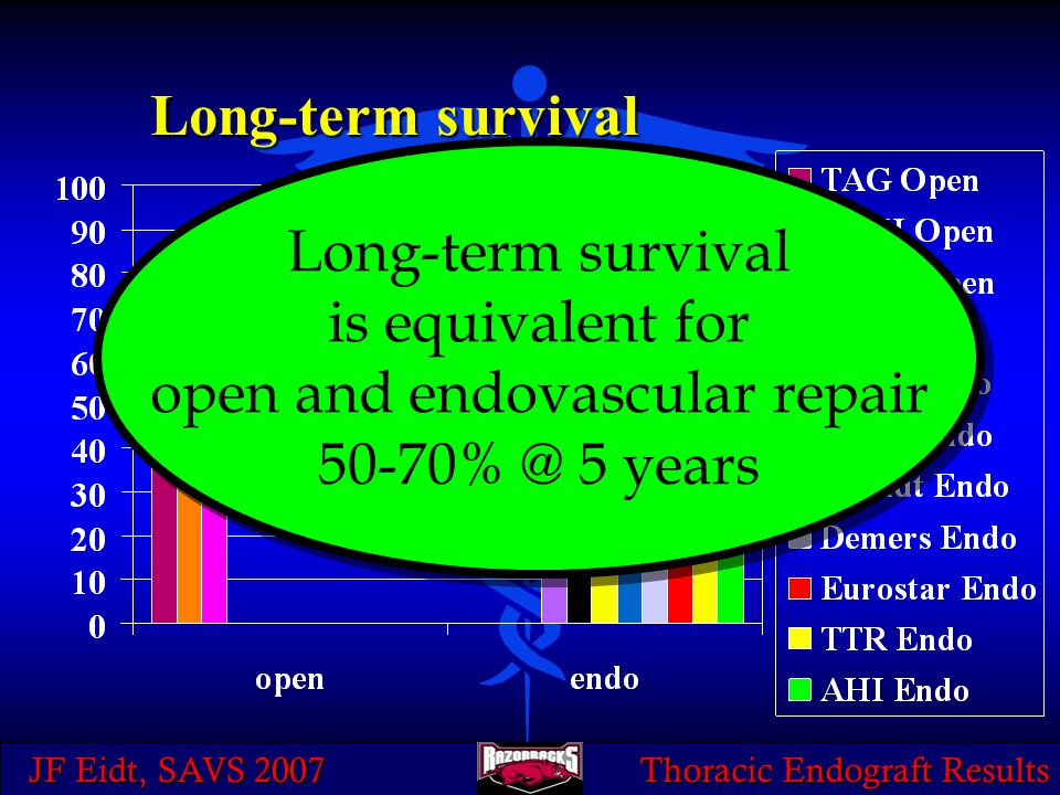 JF Eidt, SAVS 2007 Thoracic Endograft Results Long-term survival is equivalent for open and endovascular repair 50-70% @ 5 years Long-term survival is