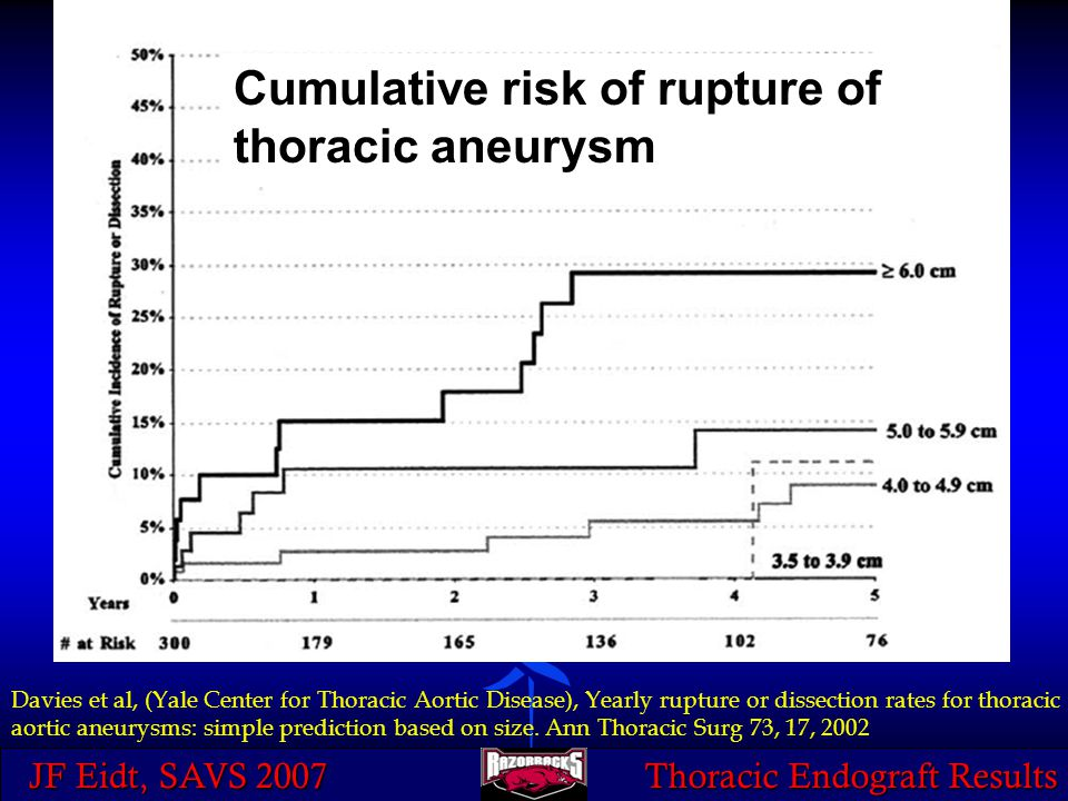 JF Eidt, SAVS 2007 Thoracic Endograft Results Cumulative risk of rupture of thoracic aneurysm Davies et al, (Yale Center for Thoracic Aortic Disease),