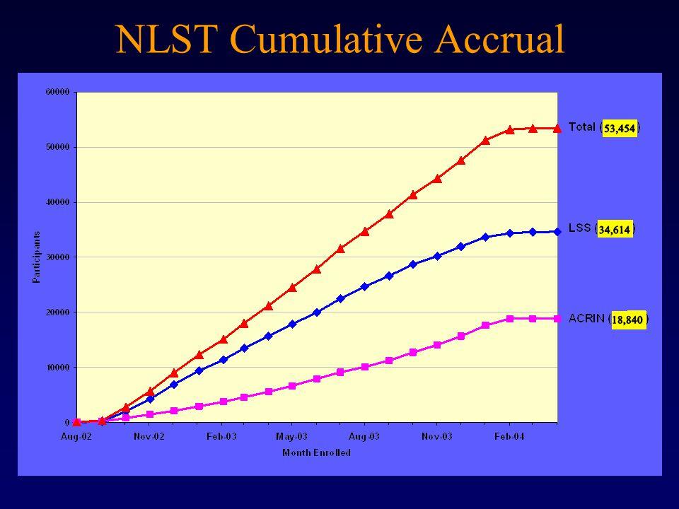 NLST Cumulative Accrual
