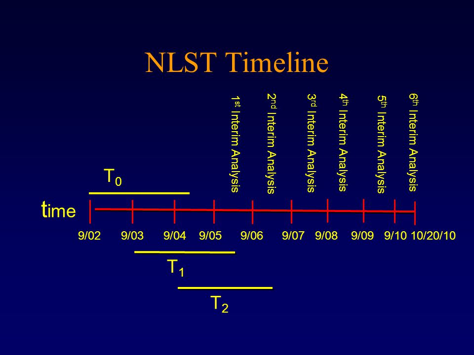 t ime 9/02 9/03 9/04 9/05 9/06 9/07 9/08 9/09 9/10 10/20/10 T0T0 T1T1 T2T2 NLST Timeline 1 st Interim Analysis 2 nd Interim Analysis 3 rd Interim Analysis 4 th Interim Analysis 5 th Interim Analysis 6 th Interim Analysis