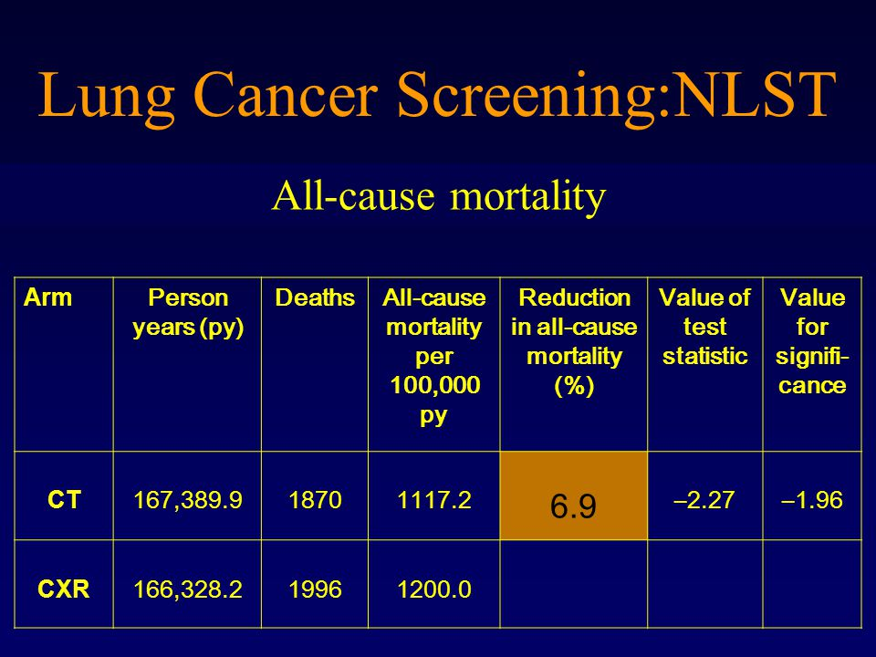 Lung Cancer Screening:NLST Arm Person years (py) DeathsAll-cause mortality per 100,000 py Reduction in all-cause mortality (%) Value of test statistic Value for signifi- cance CT 167,389.918701117.2 6.9 –2.27–1.96 CXR 166,328.219961200.0 All-cause mortality
