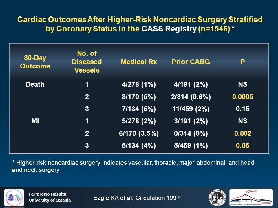 Ospedale Ferrarotto Università di Catania Cardiac Outcomes After Higher-Risk Noncardiac Surgery Stratified by Coronary Status in the CASS Registry (n=