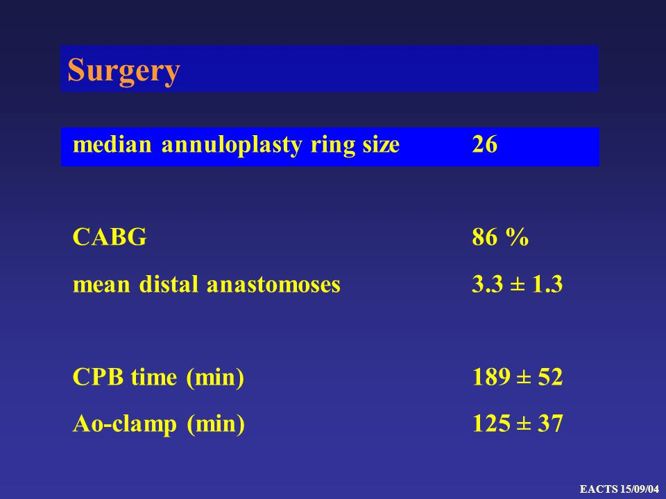 Surgery median annuloplasty ring size26 CABG86 % mean distal anastomoses3.3 ± 1.3 CPB time (min)189 ± 52 Ao-clamp (min)125 ± 37 EACTS 15/09/04
