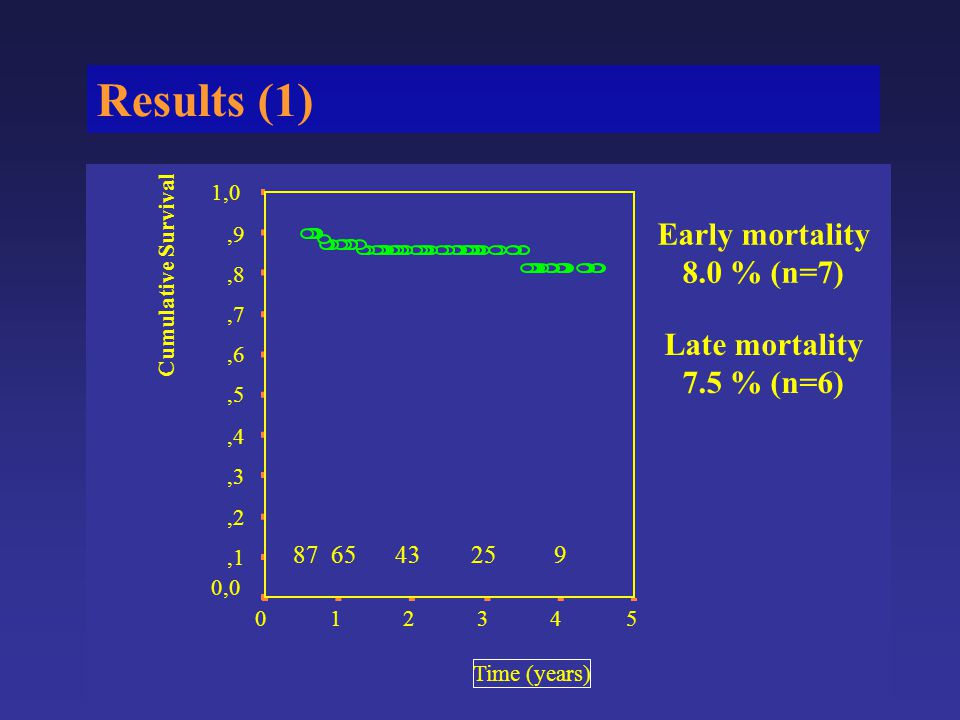 Results (1) Time (years) 543210 Cumulative Survival 1,0,9,8,7,6,5,4,3,2,1 0,0 Early mortality 8.0 % (n=7) Late mortality 7.5 % (n=6) 87 65 43 25 9