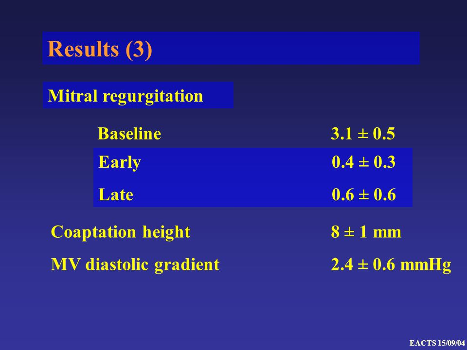 Results (3) Baseline3.1 ± 0.5 Coaptation height 8 ± 1 mm MV diastolic gradient 2.4 ± 0.6 mmHg EACTS 15/09/04 Mitral regurgitation Early 0.4 ± 0.3 Late 0.6 ± 0.6